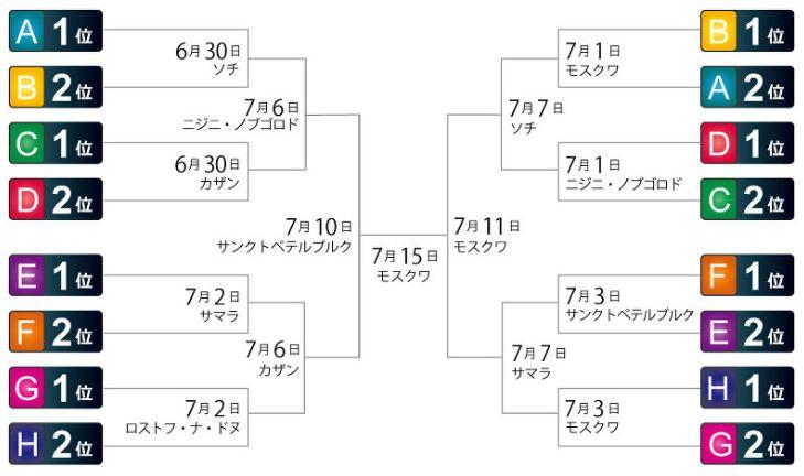 ワールドカップ2018決勝トーナメント