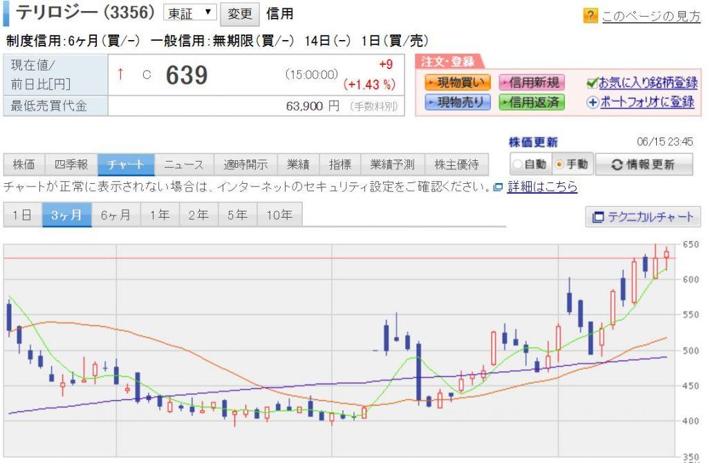 テリロジー 株価