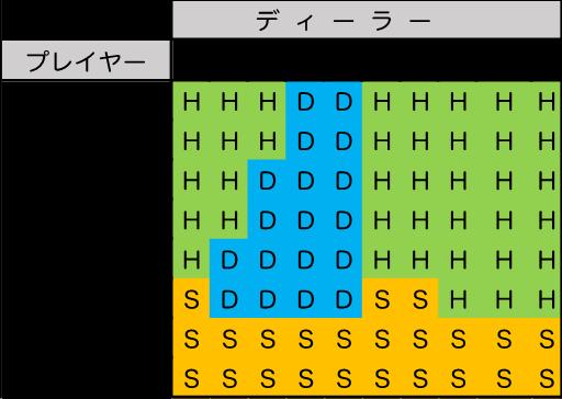 ベーシックストラテジー表